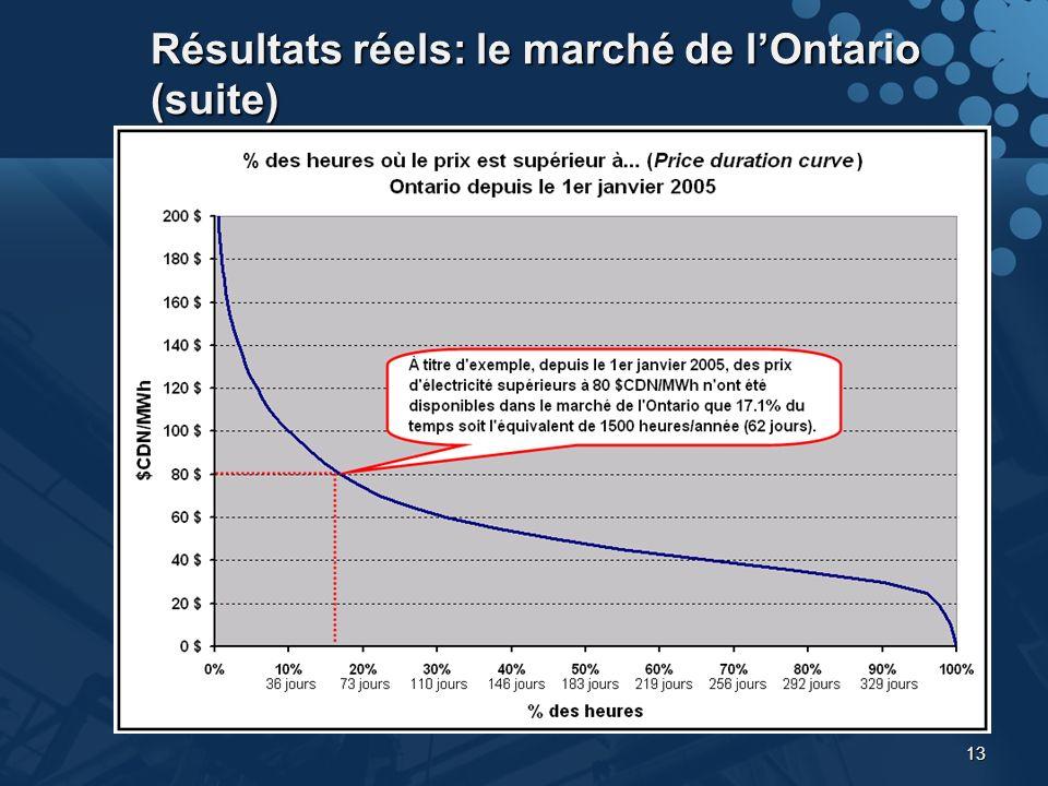 13 Résultats réels: le marché de lOntario (suite)