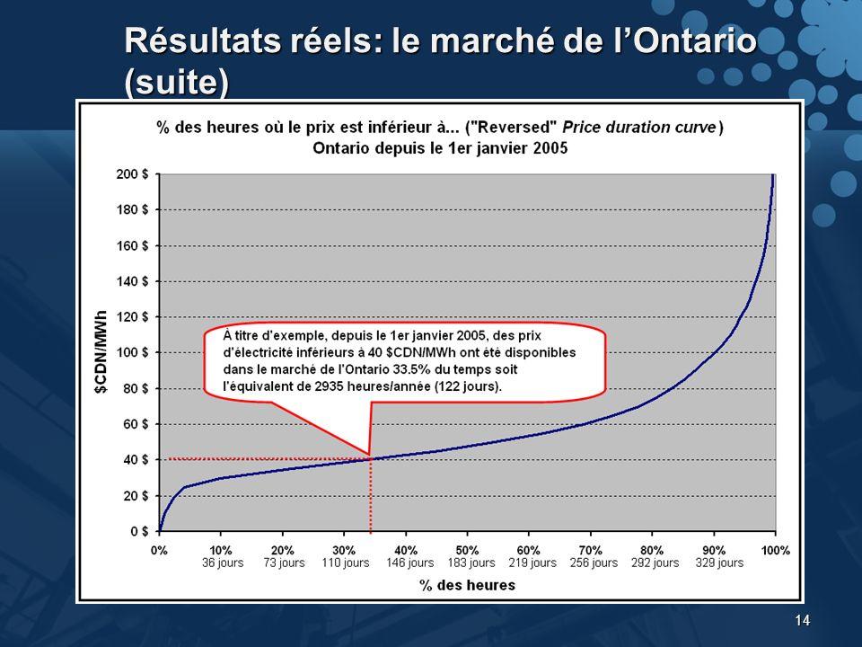 14 Résultats réels: le marché de lOntario (suite)