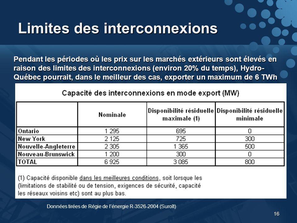 16 Pendant les périodes où les prix sur les marchés extérieurs sont élevés en raison des limites des interconnexions (environ 20% du temps), Hydro- Québec pourrait, dans le meilleur des cas, exporter un maximum de 6 TWh Limites des interconnexions Données tirées de Régie de lénergie R-3526-2004 (Suroît)