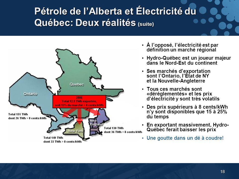 18 Pétrole de lAlberta et Électricité du Québec: Deux réalités (suite) À lopposé, lélectricité est par définition un marché régional Hydro-Québec est un joueur majeur dans le Nord-Est du continent Ses marchés dexportation sont lOntario, lÉtat de NY et la Nouvelle-Angleterre Tous ces marchés sont «déréglementés» et les prix délectricité y sont très volatils Des prix supérieurs à 8 cents/kWh ny sont disponibles que 15 à 25% du temps En exportant massivement, Hydro- Québec ferait baisser les prix Une goutte dans un dé à coudre!