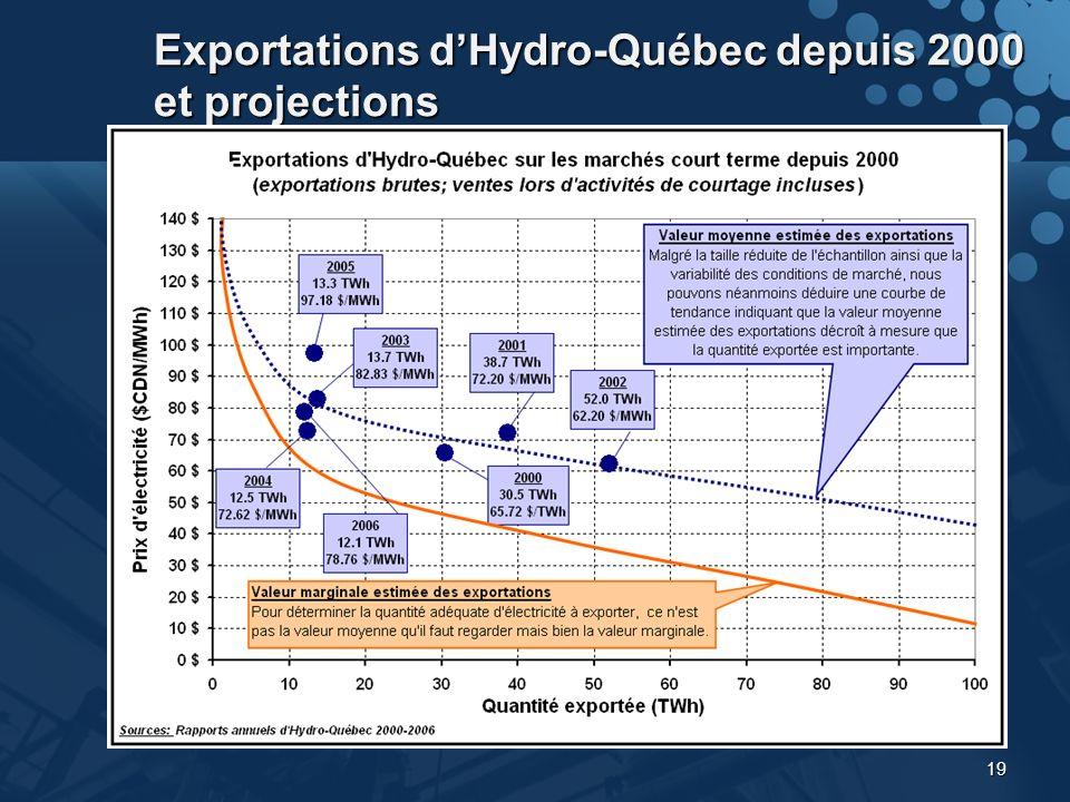19 Exportations dHydro-Québec depuis 2000 et projections
