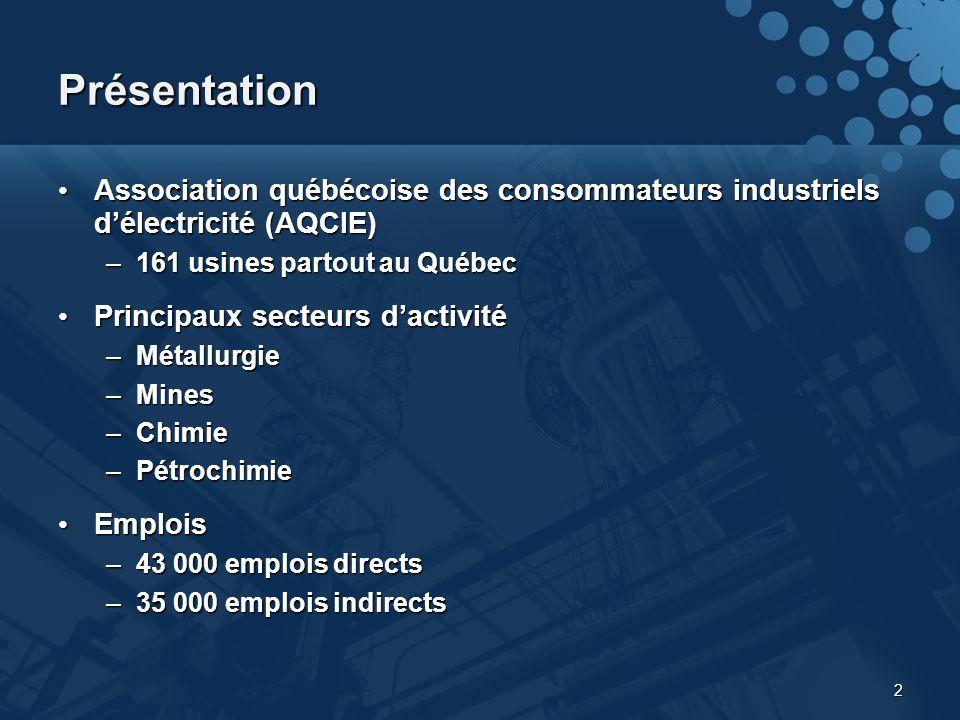 2 Présentation Association québécoise des consommateurs industriels délectricité (AQCIE) Association québécoise des consommateurs industriels délectricité (AQCIE) –161 usines partout au Québec Principaux secteurs dactivité Principaux secteurs dactivité –Métallurgie –Mines –Chimie –Pétrochimie Emplois Emplois –43 000 emplois directs –35 000 emplois indirects