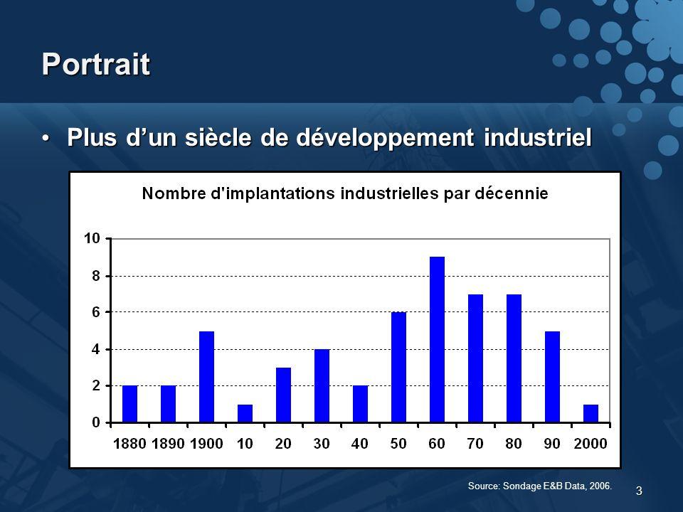 3 Portrait Plus dun siècle de développement industriel Plus dun siècle de développement industriel Source: Sondage E&B Data, 2006.