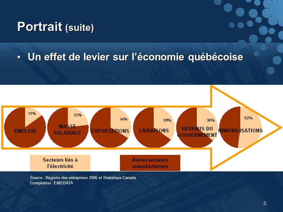 5 Portrait (suite) Un effet de levier sur léconomie québécoise Un effet de levier sur léconomie québécoise Source : Registre des entreprises 2006 et Statistique Canada Compilation : E&B DATA