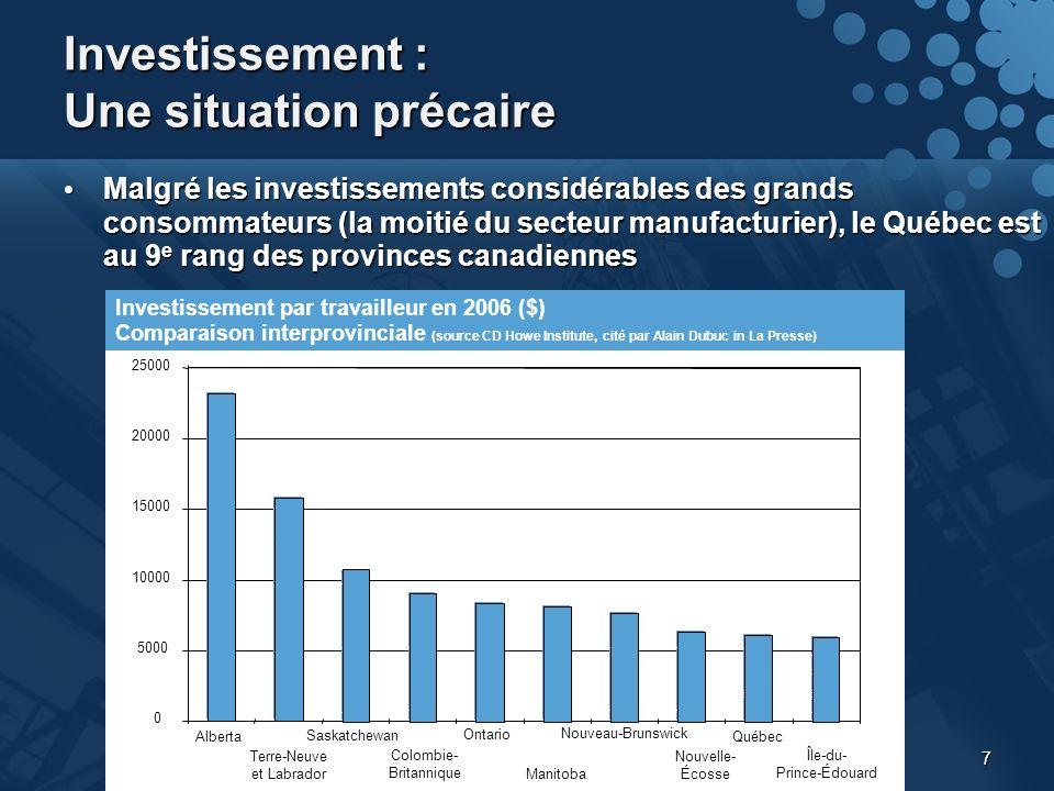 7 Investissement : Une situation précaire Malgré les investissements considérables des grands consommateurs (la moitié du secteur manufacturier), le Québec est au 9 e rang des provinces canadiennes Malgré les investissements considérables des grands consommateurs (la moitié du secteur manufacturier), le Québec est au 9 e rang des provinces canadiennes 0 5000 10000 15000 20000 25000 Alberta Terre-Neuve et Labrador Saskatchewan Colombie- Britannique Ontario Manitoba Nouveau-Brunswick Nouvelle- Écosse Québec Île-du- Prince-Édouard Investissement par travailleur en 2006 ($) Comparaison interprovinciale (source CD Howe Institute, cité par Alain Dubuc in La Presse)