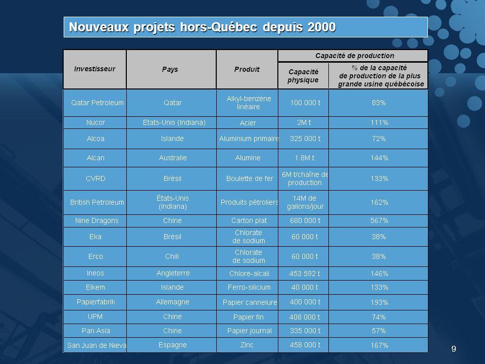 9 Nouveaux projets hors-Québec depuis 2000