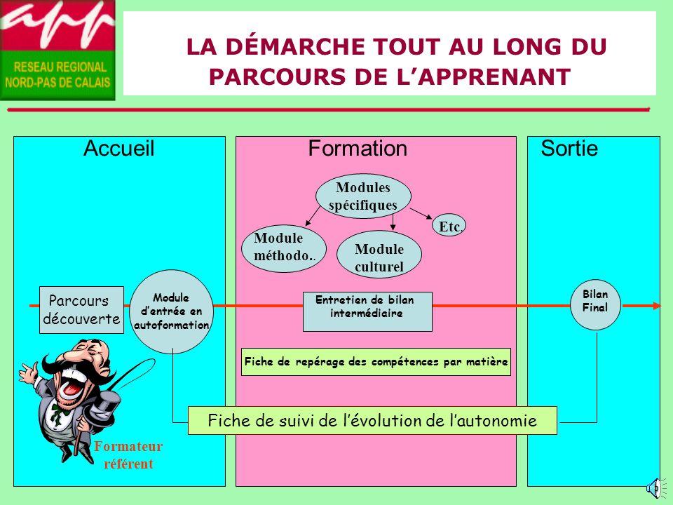 Janv.2006Université dhiver Arles - Une démarche globale et des outils - Un guide pour la mise en place de la démarche dans les APP Apprendre à apprendre : formalisation des compétences transversales développées à l APP