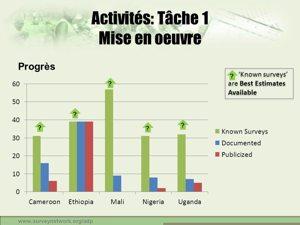 Activités: Tâche 1 Mise en oeuvre Progrès Known surveys are Best Estimates Available ? ? ? ? ? ?