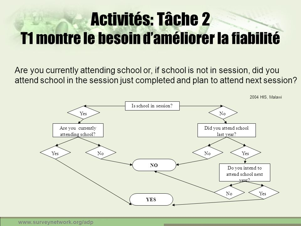 Activités: Tâche 2 T1 montre le besoin daméliorer la fiabilité Are you currently attending school or, if school is not in session, did you attend scho