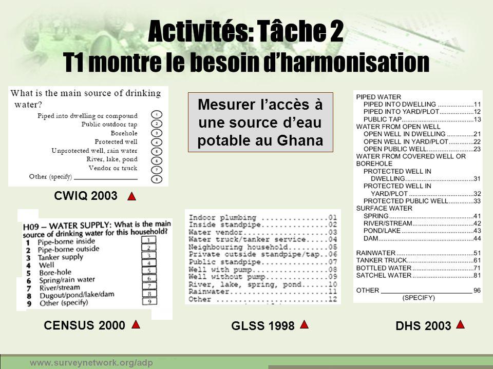 CWIQ 2003 DHS 2003 CENSUS 2000 GLSS 1998 Mesurer laccès à une source deau potable au Ghana Activités: Tâche 2 T1 montre le besoin dharmonisation