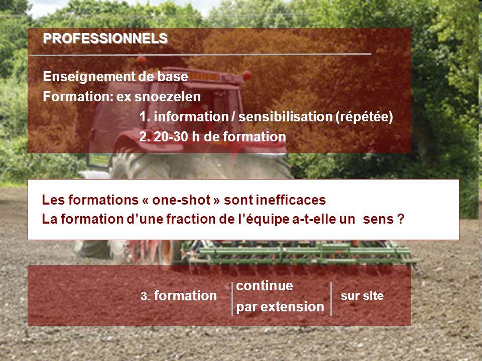Les formations « one-shot » sont inefficaces La formation dune fraction de léquipe a-t-elle un sens ? PROFESSIONNELS Enseignement de base Formation: e