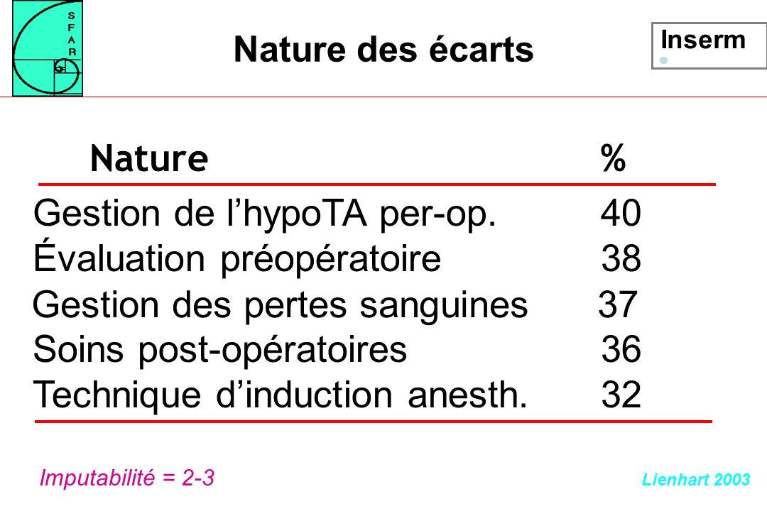 Nature des écarts Nature % Gestion de lhypoTA per-op.40 Évaluation préopératoire38 Soins post-opératoires36 Technique dinduction anesth.32 Imputabilit