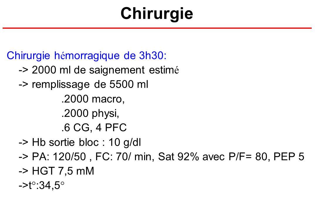 Chirurgie Chirurgie h é morragique de 3h30: -> 2000 ml de saignement estim é -> remplissage de 5500 ml.2000 macro,.2000 physi,.6 CG, 4 PFC -> Hb sorti