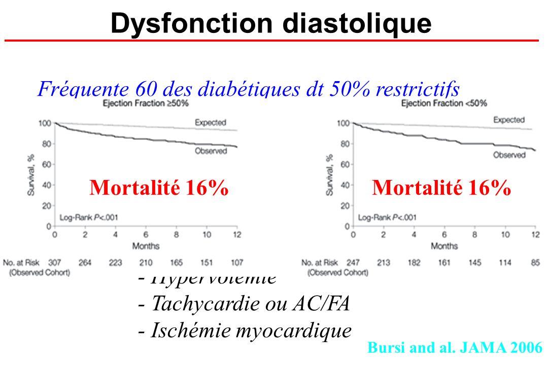 Dysfonction diastolique Fréquente 60 des diabétiques dt 50% restrictifs OAP si surcharge Aggravée par : - Anémie - post charge élevée (HTA) - HTAP aig