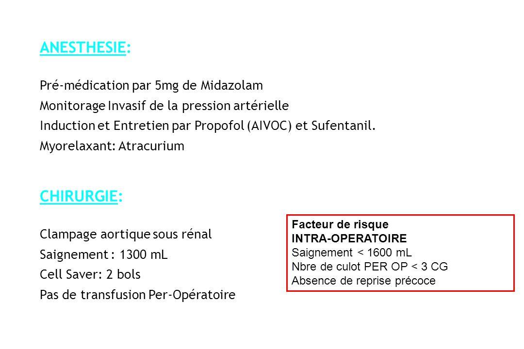 ANESTHESIE: Pré-médication par 5mg de Midazolam Monitorage Invasif de la pression artérielle Induction et Entretien par Propofol (AIVOC) et Sufentanil