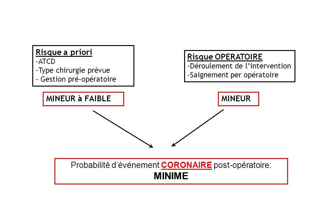 Risque a priori -ATCD -Type chirurgie prévue - Gestion pré-opératoire Risque OPERATOIRE -Déroulement de lintervention -Saignement per opératoire MINEU