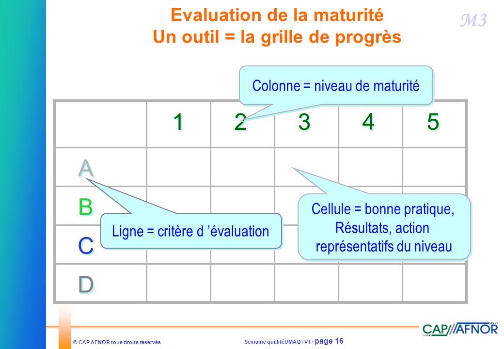 Semaine qualitéUMAQ / V1 / page 16 © CAP AFNOR tous droits réservés Evaluation de la maturité Un outil = la grille de progrès 1 1 2 2 3 3 4 4 5 5 Colo