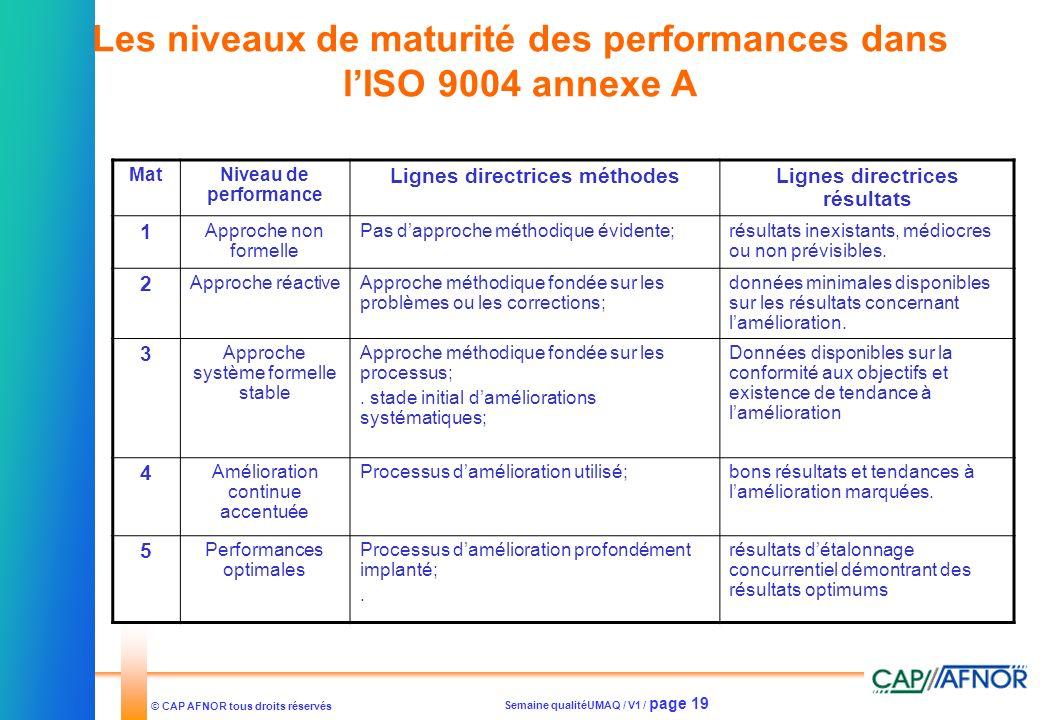 Semaine qualitéUMAQ / V1 / page 19 © CAP AFNOR tous droits réservés MatNiveau de performance Lignes directrices méthodesLignes directrices résultats 1