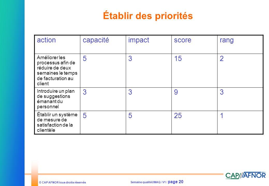 Semaine qualitéUMAQ / V1 / page 20 © CAP AFNOR tous droits réservés Établir des priorités actioncapacitéimpactscorerang Améliorer les processus afin d