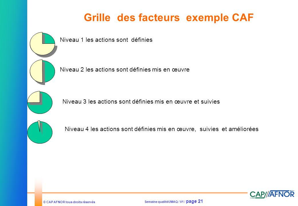 Semaine qualitéUMAQ / V1 / page 21 © CAP AFNOR tous droits réservés Grille des facteurs exemple CAF Niveau 1 les actions sont définies Niveau 2 les ac