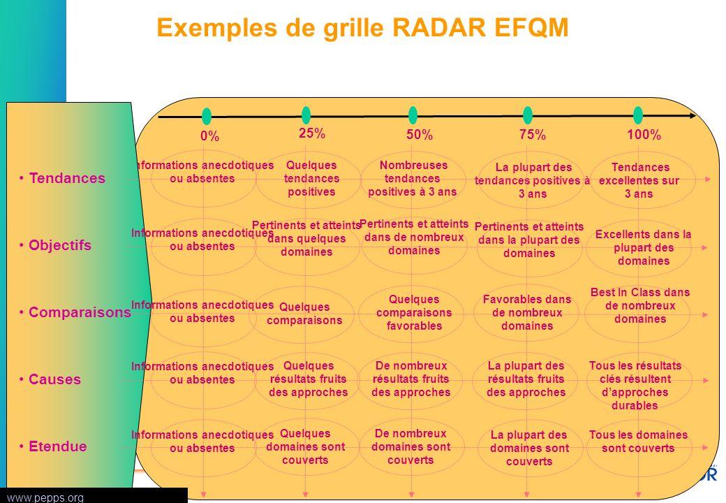 Semaine qualitéUMAQ / V1 / page 26 © CAP AFNOR tous droits réservés Exemples de grille RADAR EFQM 0% Informations anecdotiques ou absentes 25% Quelque