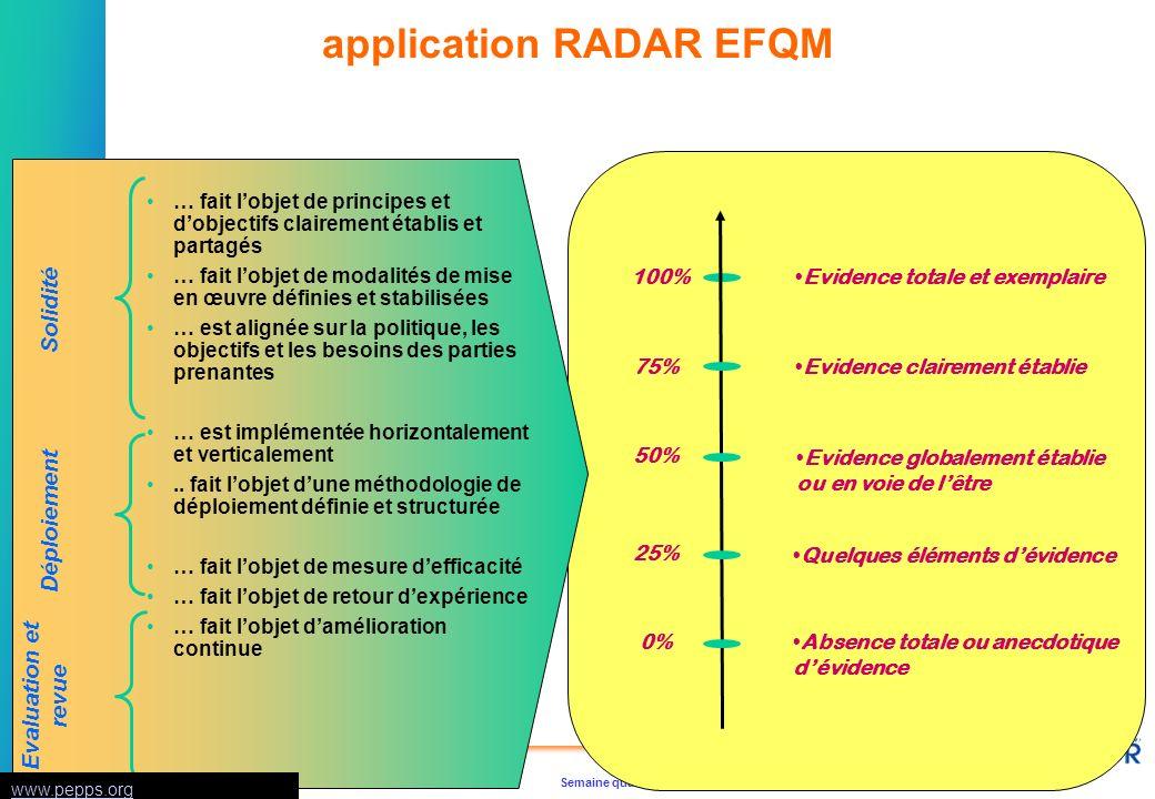 Semaine qualitéUMAQ / V1 / page 27 © CAP AFNOR tous droits réservés application RADAR EFQM 0%Absence totale ou anecdotique dévidence 25% Quelques élém