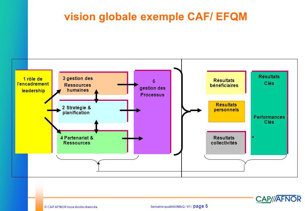 Semaine qualitéUMAQ / V1 / page 5 © CAP AFNOR tous droits réservés vision globale exemple CAF/ EFQM 1 rôle de lencadrement leadership 3 gestion des Re
