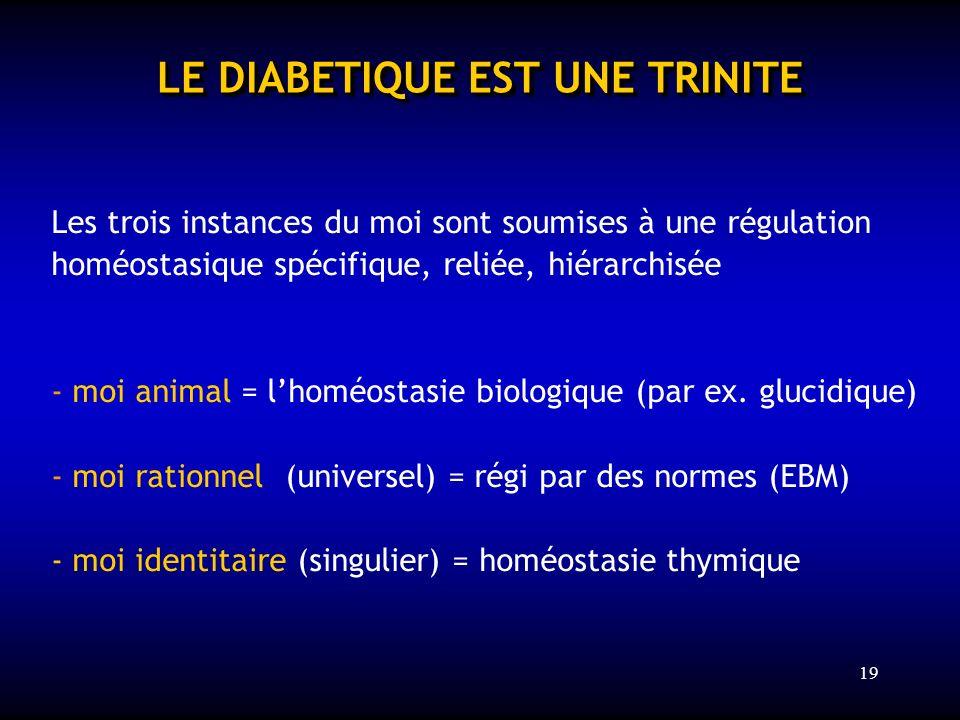 19 LE DIABETIQUE EST UNE TRINITE Les trois instances du moi sont soumises à une régulation homéostasique spécifique, reliée, hiérarchisée - moi animal