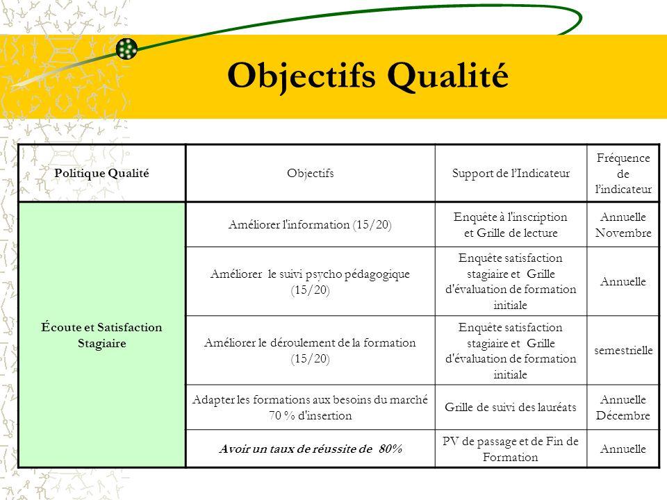 Objectifs Qualité Politique QualitéObjectifsSupport de lIndicateur Fréquence de lindicateur Écoute et Satisfaction Stagiaire Améliorer l'information (