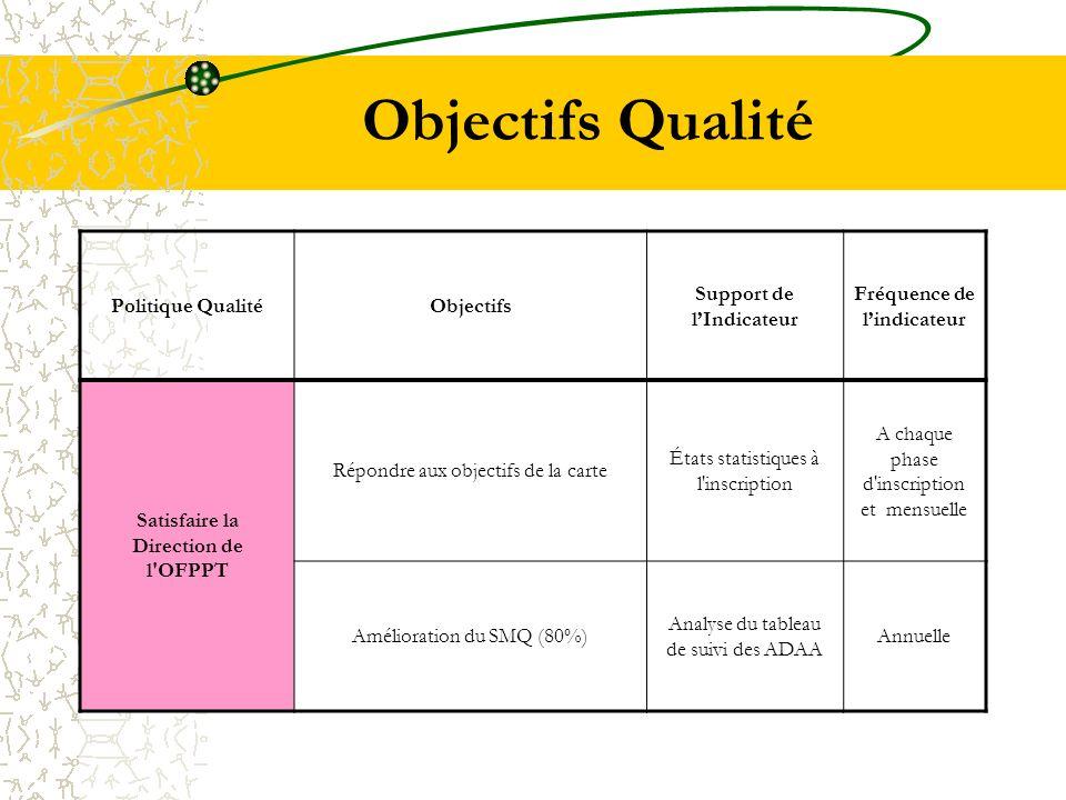 Objectifs Qualité Politique QualitéObjectifs Support de lIndicateur Fréquence de lindicateur Satisfaire la Direction de l'OFPPT Répondre aux objectifs
