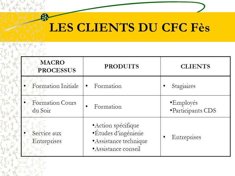LES CLIENTS DU CFC Fès MACRO PROCESSUS PRODUITSCLIENTS Formation InitialeFormationStagiaires Formation Cours du Soir Formation Employés Participants C