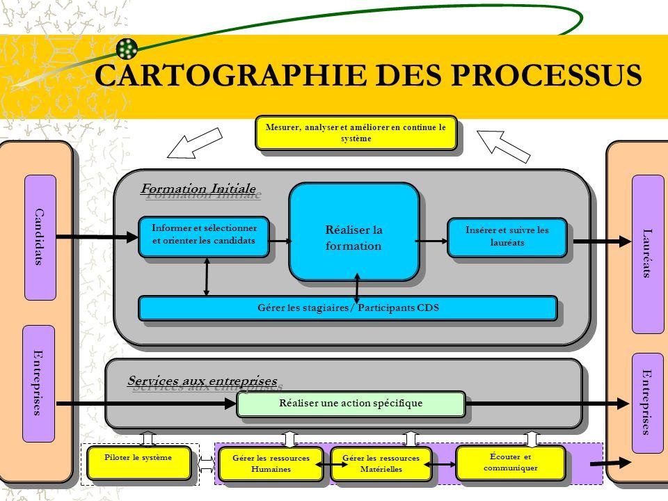 CARTOGRAPHIE DES PROCESSUS Lauréats Entreprises Candidats Entreprises Mesurer, analyser et améliorer en continue le système Piloter le système Gérer l