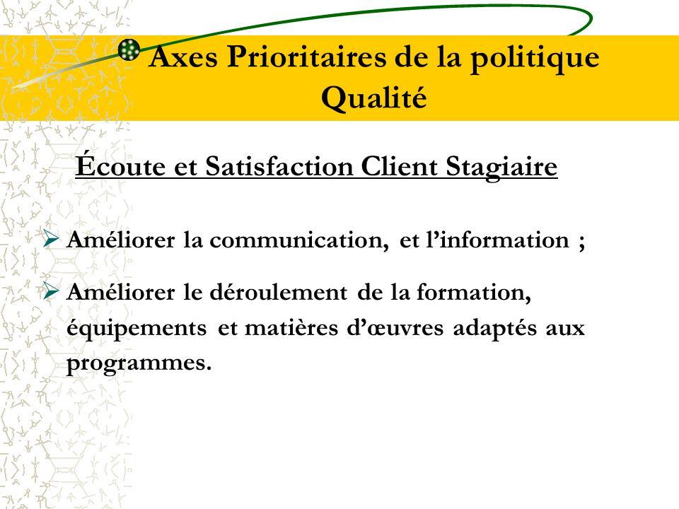Axes Prioritaires de la politique Qualité Écoute et Satisfaction Client Stagiaire Améliorer la communication, et linformation ; Améliorer le dérouleme