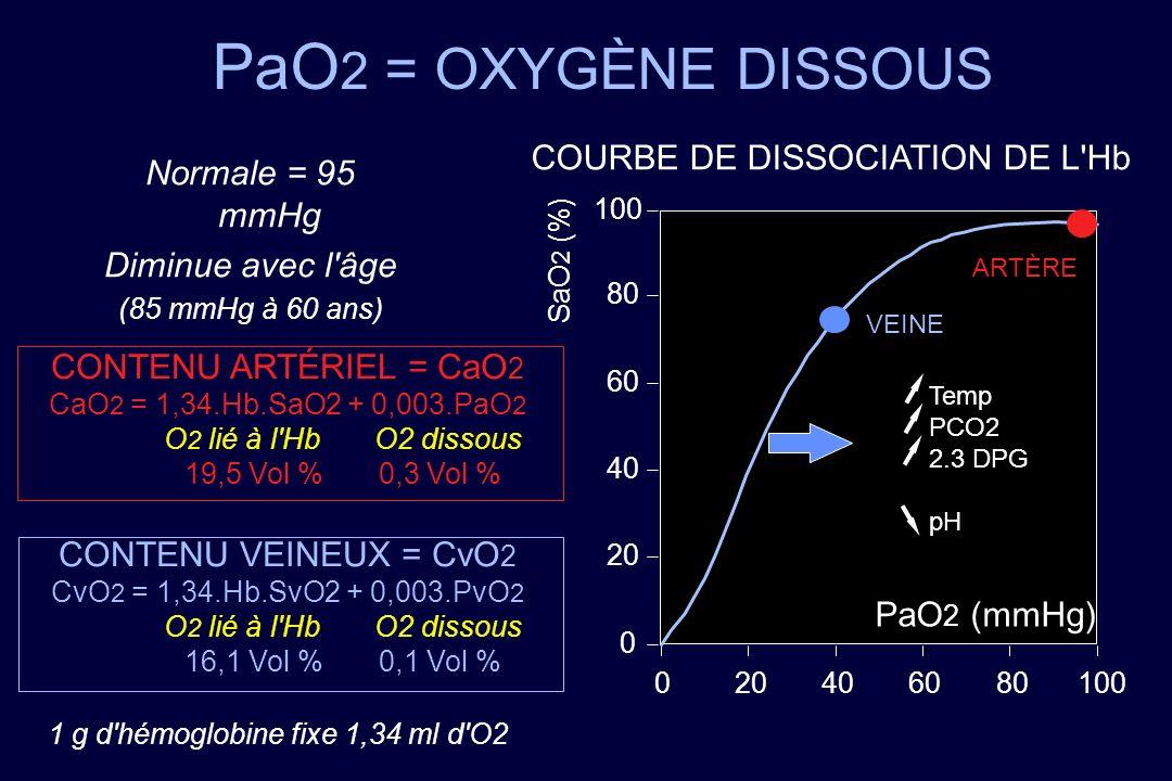 PaO 2 = OXYGÈNE DISSOUS Normale = 95 mmHg Diminue avec l'âge (85 mmHg à 60 ans) COURBE DE DISSOCIATION DE L'Hb PaO 2 (mmHg) SaO 2 (%) 0 20 40 60 80 10