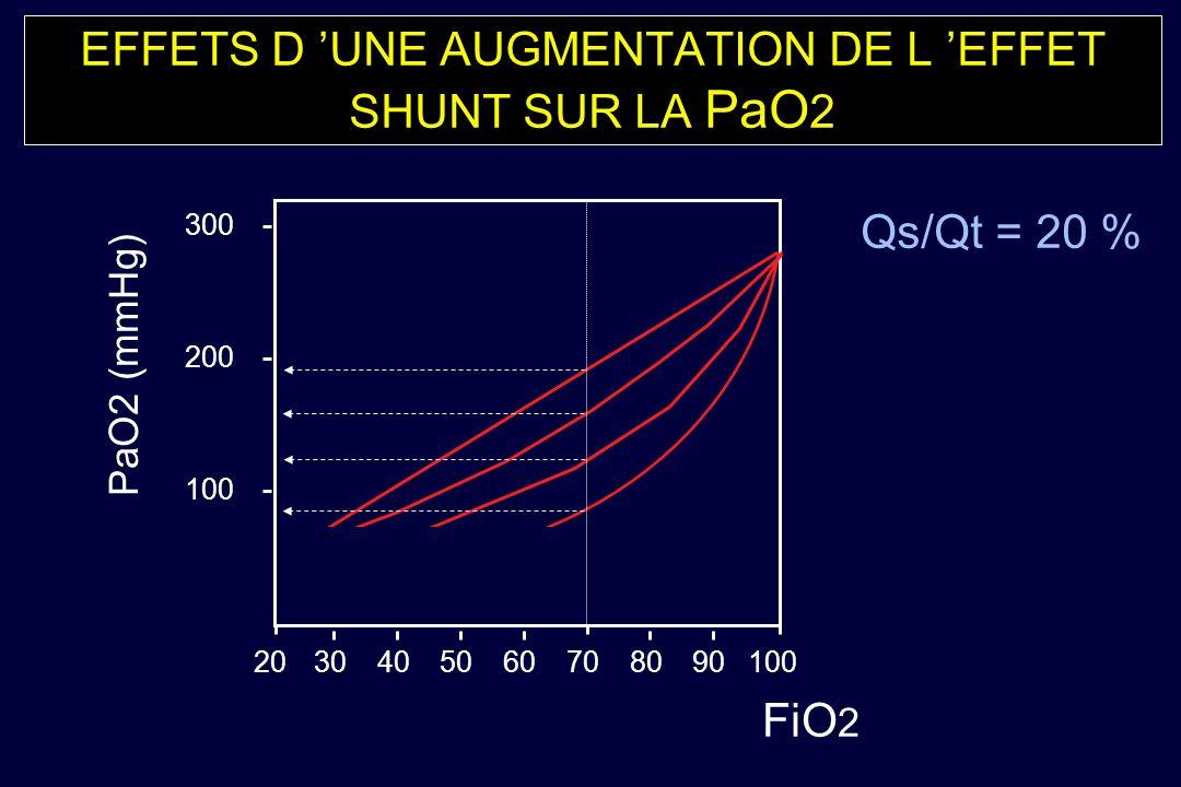 EFFETS D UNE AUGMENTATION DE L EFFET SHUNT SUR LA PaO 2 100 200 300 PaO2 (mmHg) 2030405060708090100 FiO 2 Qs/Qt = 20 %