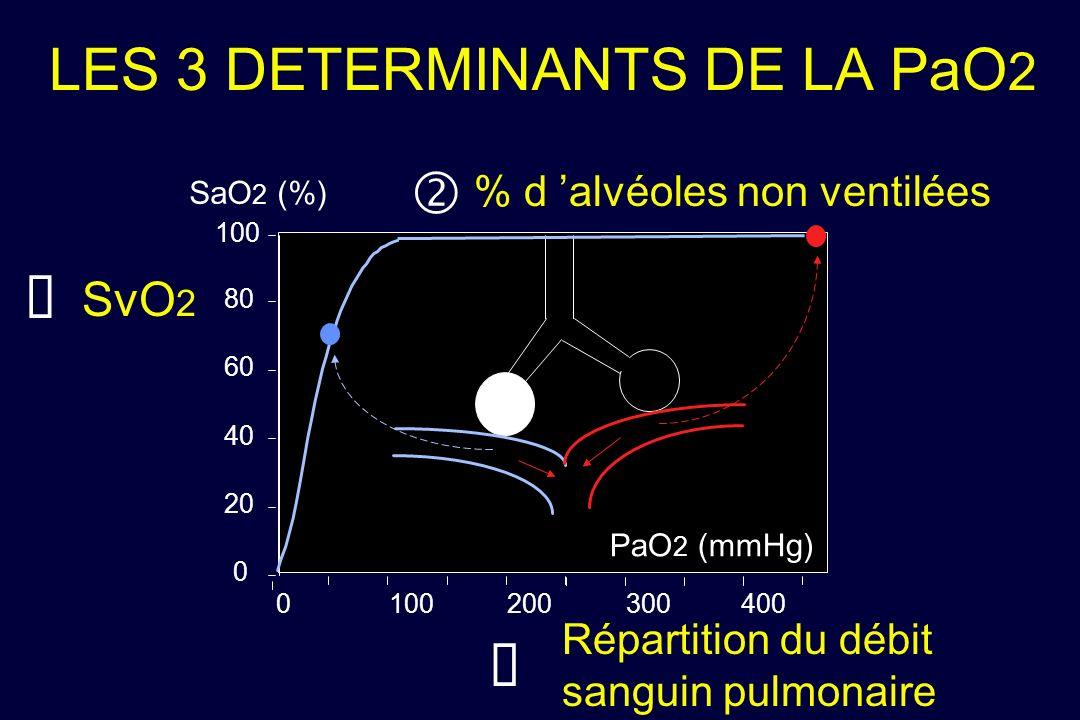 LES 3 DETERMINANTS DE LA PaO 2 PaO 2 (mmHg) SaO 2 (%) 0 20 40 60 80 100 0 200 300400 % d alvéoles non ventilées Répartition du débit sanguin pulmonair