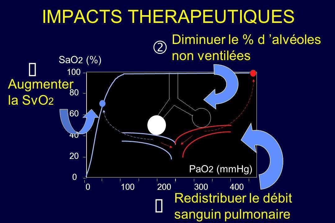 IMPACTS THERAPEUTIQUES PaO 2 (mmHg) SaO 2 (%) 0 20 40 60 80 100 0 200 300400 Diminuer le % d alvéoles non ventilées Redistribuer le débit sanguin pulm