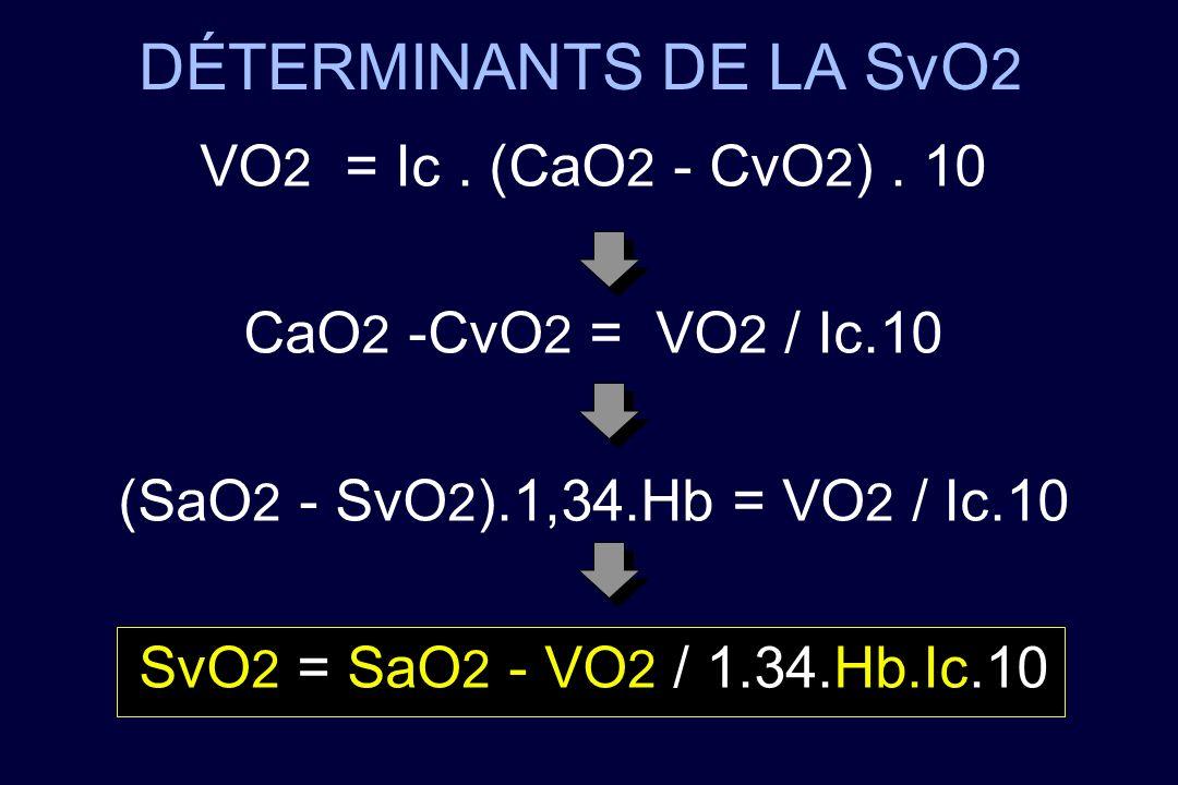 DÉTERMINANTS DE LA SvO 2 VO 2 = Ic. (CaO 2 - CvO 2 ). 10 CaO 2 -CvO 2 = VO 2 / Ic.10 (SaO 2 - SvO 2 ).1,34.Hb = VO 2 / Ic.10 SvO 2 = SaO 2 - VO 2 / 1.
