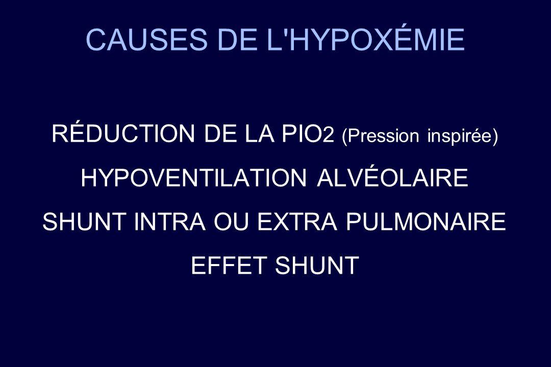 CAUSES DE L'HYPOXÉMIE RÉDUCTION DE LA PIO 2 (Pression inspirée) HYPOVENTILATION ALVÉOLAIRE SHUNT INTRA OU EXTRA PULMONAIRE EFFET SHUNT
