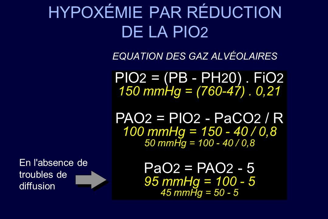 HYPOXÉMIE PAR RÉDUCTION DE LA PIO 2 EQUATION DES GAZ ALVÉOLAIRES PIO 2 = (PB - PH 2 0). FiO 2 150 mmHg = (760-47). 0,21 PAO 2 = PIO 2 - PaCO 2 / R 100