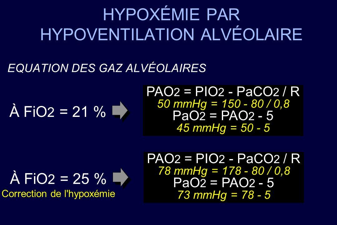 HYPOXÉMIE PAR HYPOVENTILATION ALVÉOLAIRE EQUATION DES GAZ ALVÉOLAIRES PAO 2 = PIO 2 - PaCO 2 / R 50 mmHg = 150 - 80 / 0,8 PaO 2 = PAO 2 - 5 45 mmHg =