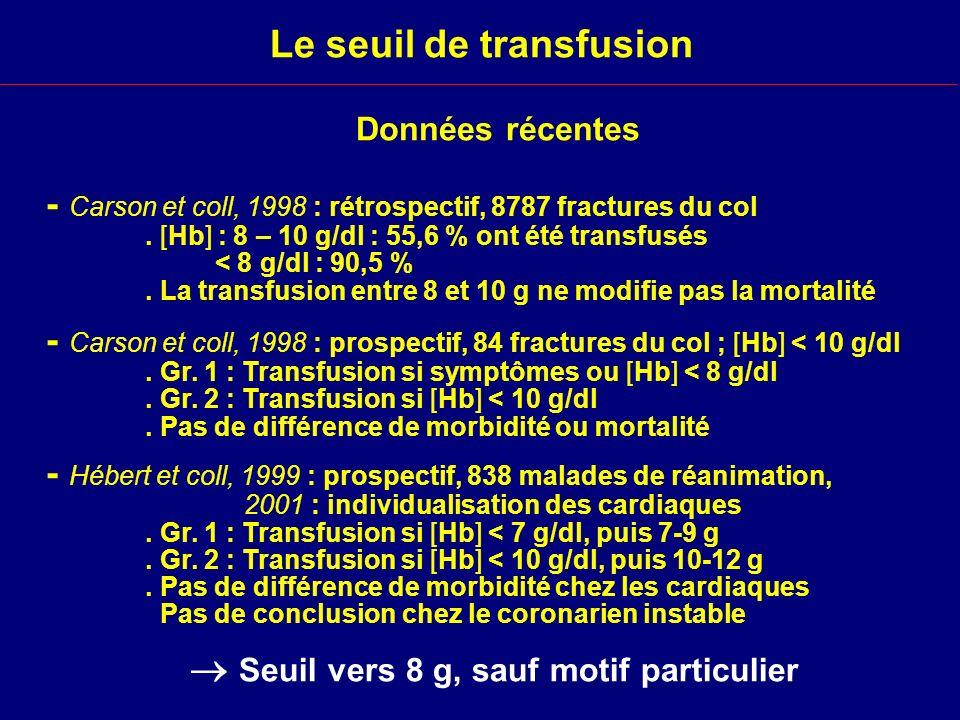 Le seuil de transfusion - Carson et coll, 1998 : rétrospectif, 8787 fractures du col. [Hb] : 8 – 10 g/dl : 55,6 % ont été transfusés < 8 g/dl : 90,5 %