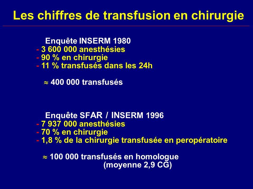 Les chiffres de transfusion en chirurgie Enquête INSERM 1980 - 3 600 000 anesthésies - 90 % en chirurgie - 11 % transfusés dans les 24h 400 000 transf