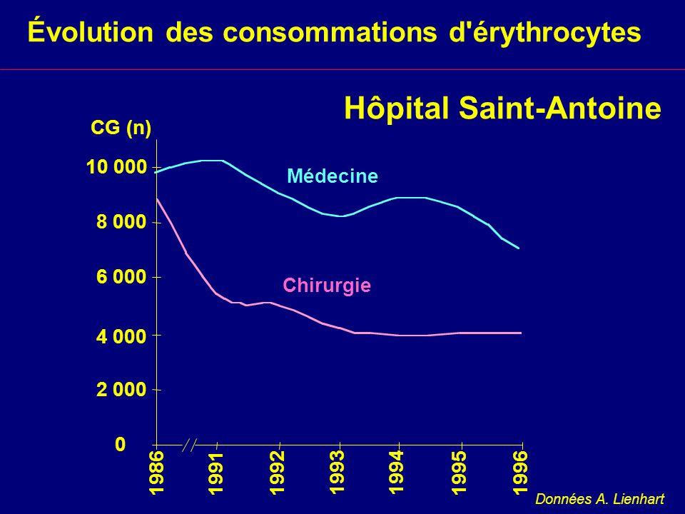 Hôpital Saint-Antoine Évolution des consommations d'érythrocytes Données A. Lienhart 0 2 000 4 000 6 000 8 000 10 000 CG (n) Médecine Chirurgie 198619
