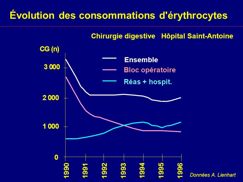 Chirurgie digestive Hôpital Saint-Antoine Évolution des consommations d'érythrocytes Données A. Lienhart Ensemble Bloc opératoire Réas + hospit. 1 9 9