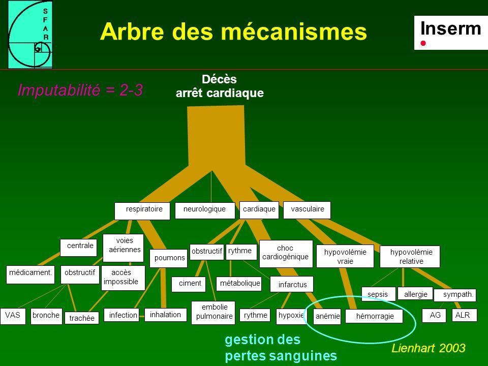 Inserm Arbre des mécanismes Imputabilité = 2-3 gestion des pertes sanguines Lienhart 2003
