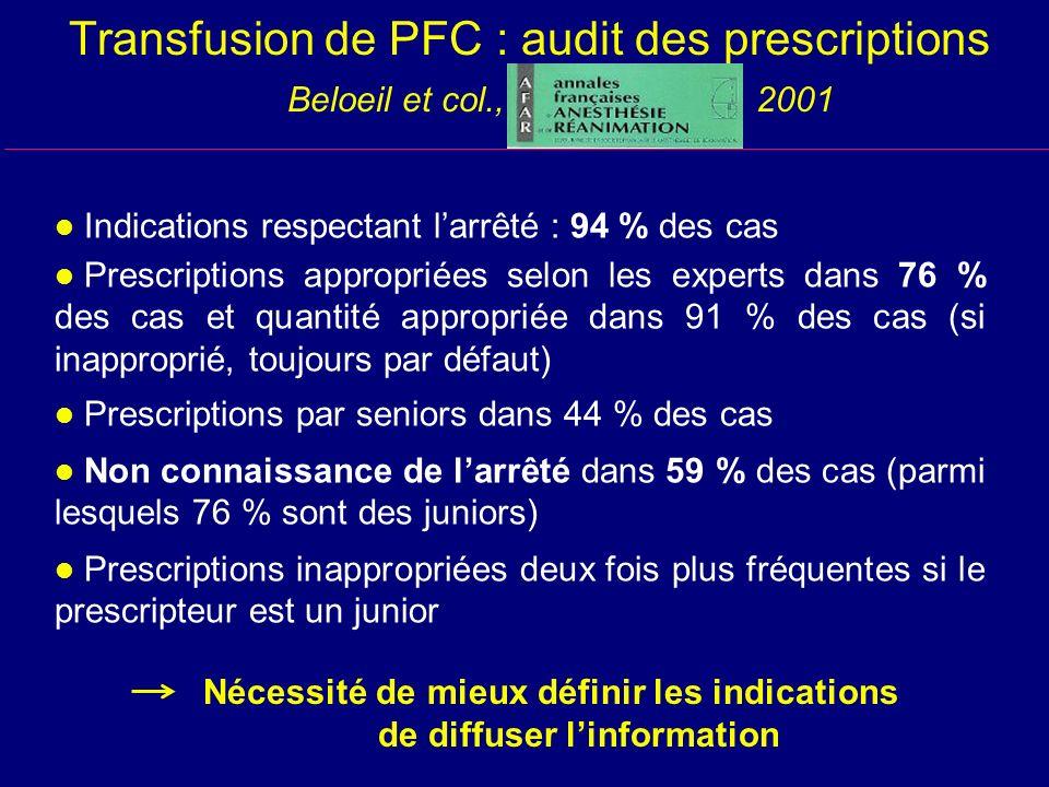 Transfusion de PFC : audit des prescriptions Beloeil et col., 2001 l Indications respectant larrêté : 94 % des cas l Prescriptions appropriées selon l
