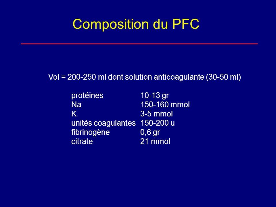 Composition du PFC Vol = 200-250 ml dont solution anticoagulante (30-50 ml) protéines 10-13 gr Na150-160 mmol K3-5 mmol unités coagulantes150-200 u fi