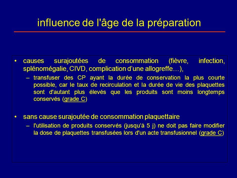 influence de l'âge de la préparation causes surajoutées de consommation (fièvre, infection, splénomégalie, CIVD, complication dune allogreffe…), –tran