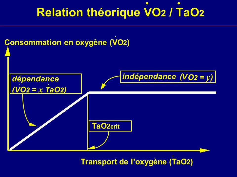 Relation théorique VO 2 / TaO 2 Transport de l'oxygène (TaO 2 ) dépendance (VO 2 = x TaO 2 ) TaO 2 crit Consommation en oxygène (VO 2 )..... indépenda